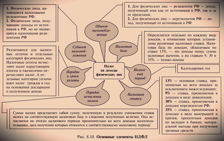 Правовые консультации по налогам и налогообложению