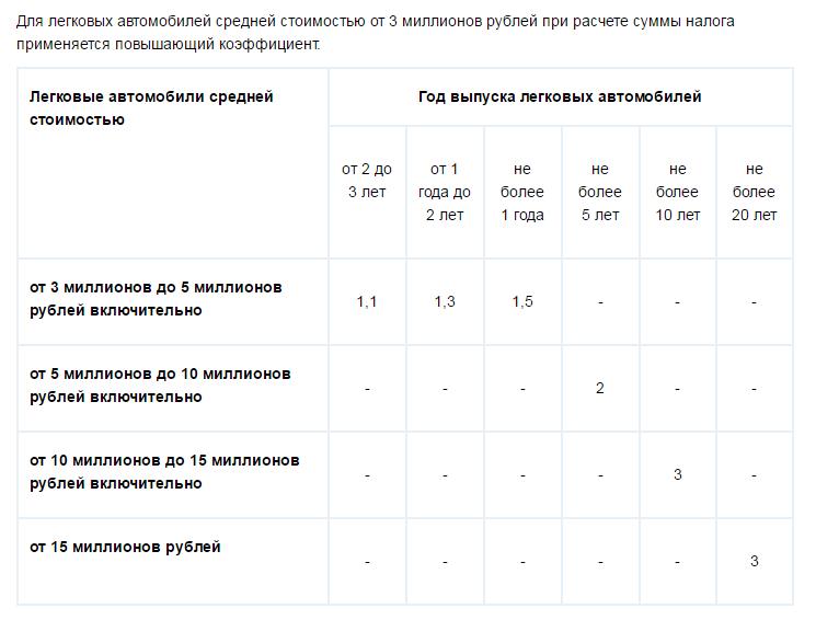 Таблица ставки транспортного налога 2012 на какой вид спорта делать ставки