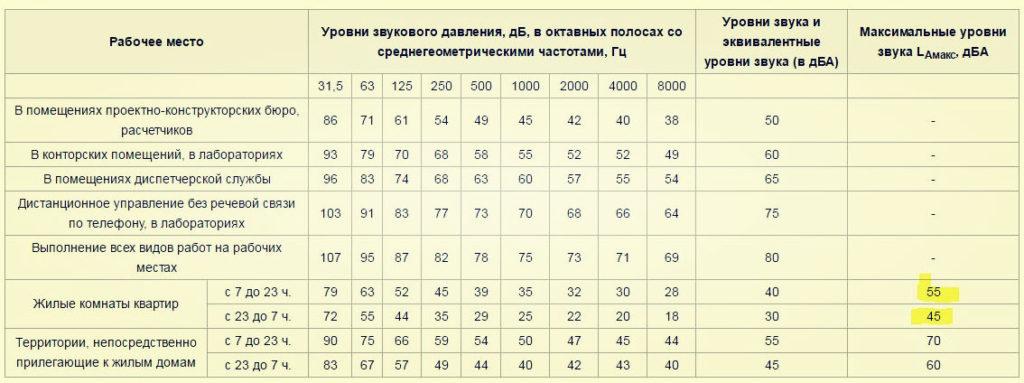 Налог от кадастровой стоимости объектов в 2019 году московская область