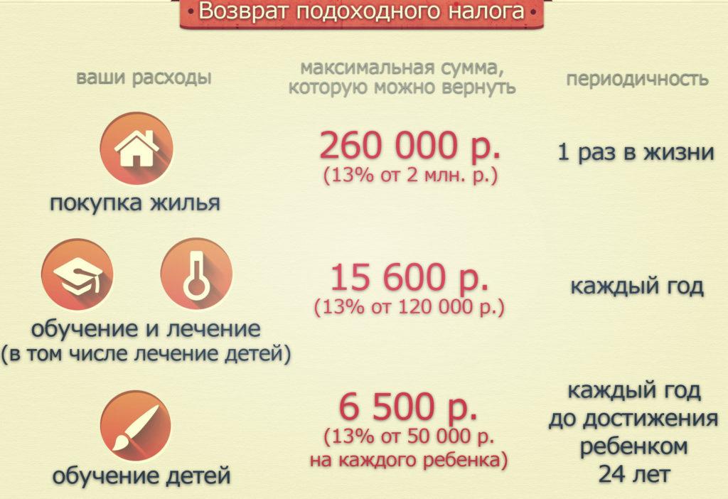 можно ли возместить ндфл за отдых в россии характерных