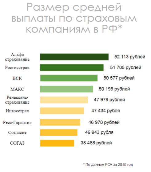 Обзор страховых компаний в РФ в 2016