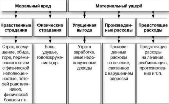 Моральный и материальный вред - классификация