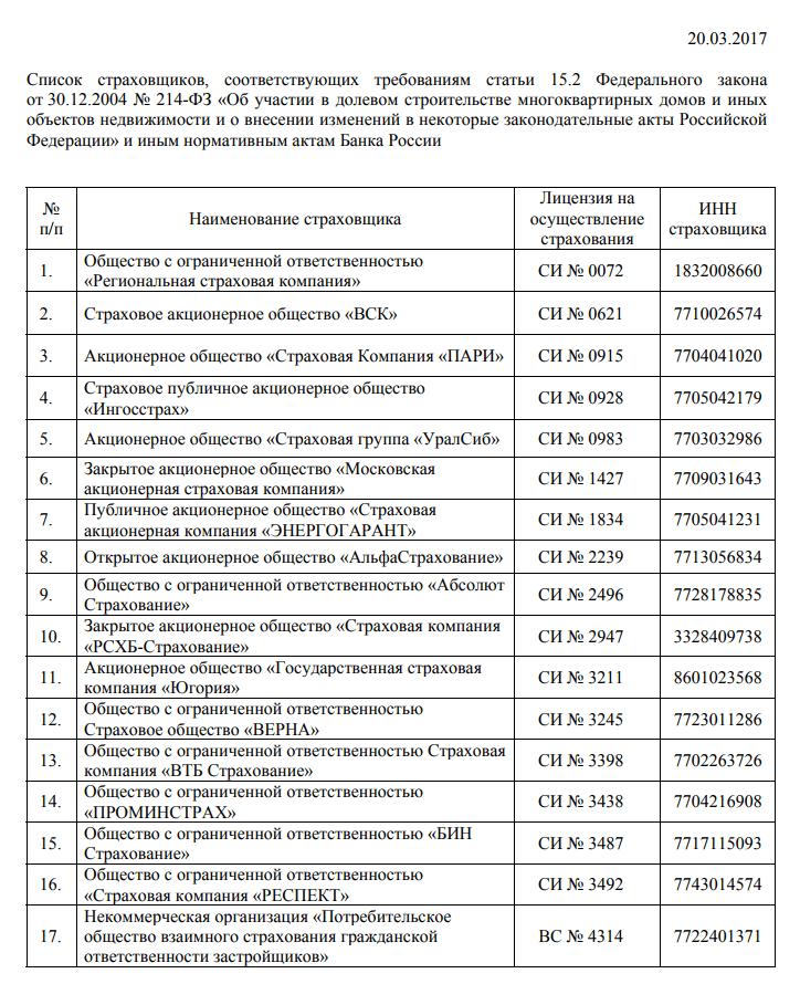 Список страховщиков