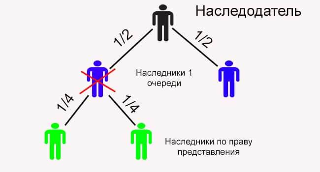 Разделение наследства