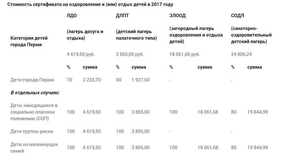 сертификат на отдых в перми