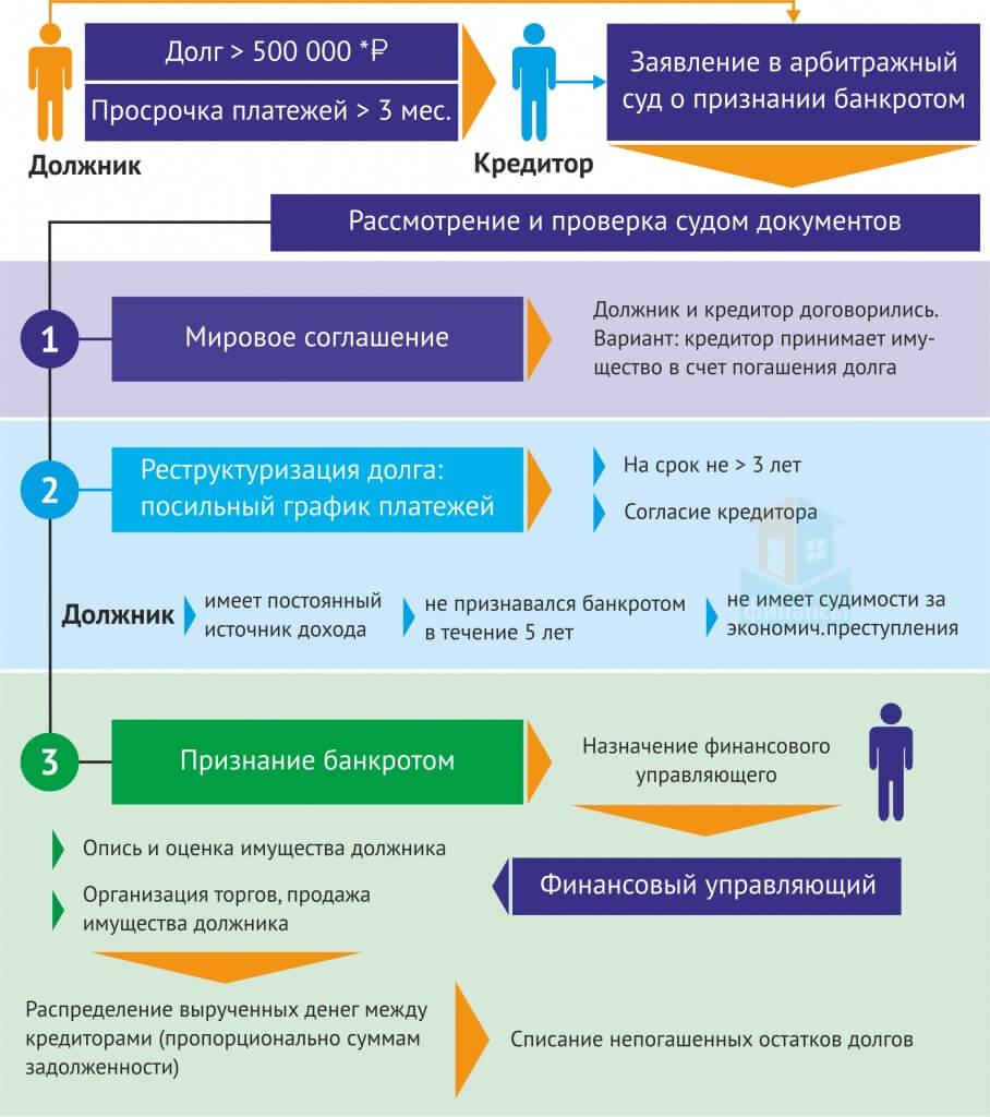 Схема банкроства физлица