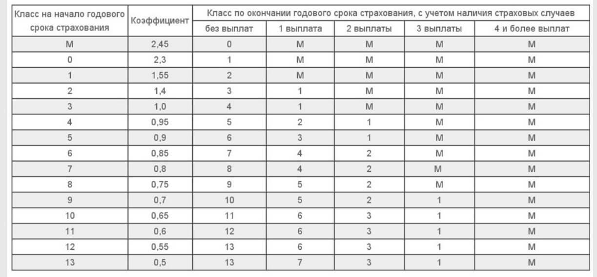 таблица расчета КБМ