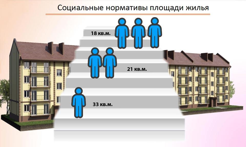 Норма жилья в зависимости от количества людей