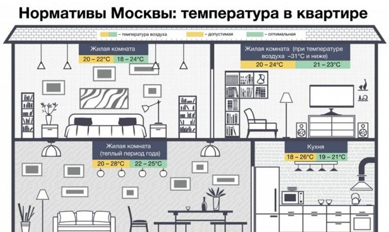 Нормы температуры в Москве