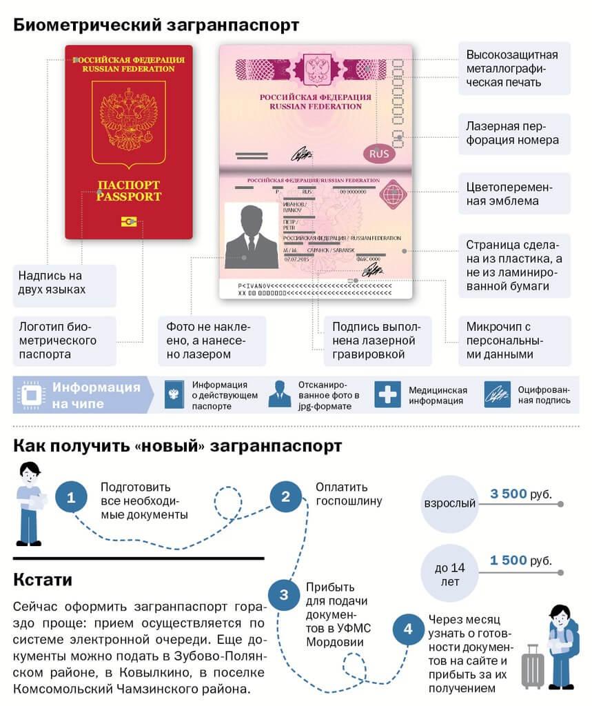 Особенности биометрического загранпаспорта в России