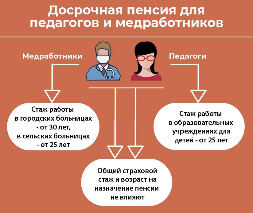 Право на оформление досрочной пенсии