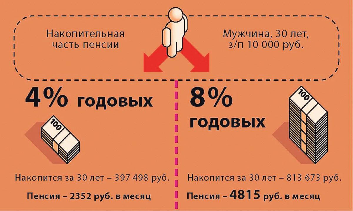 Сколько накопительной пенсии