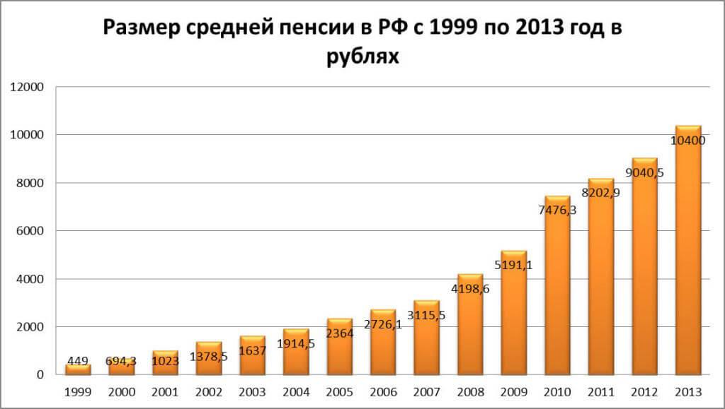 Рост значения средней пенсии