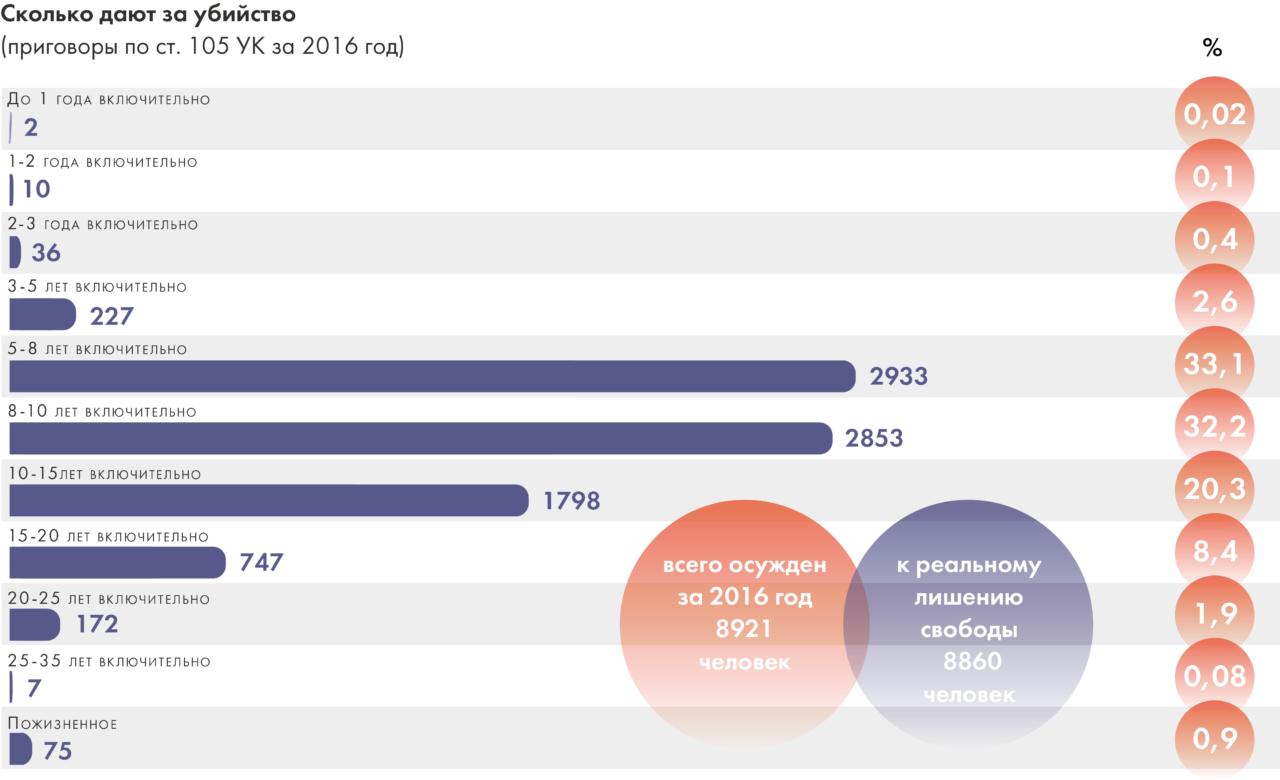 Статистика за убийство за 2016 год