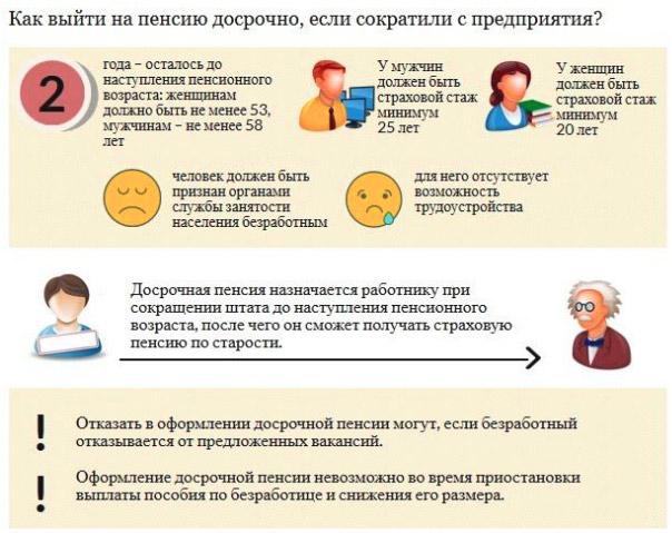Особенности досрочного выхода на пенсию